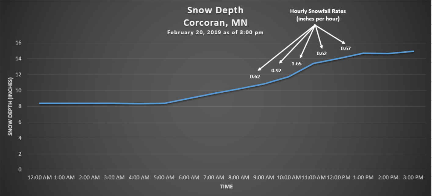 February 20, 2019 Corcoran snow depth and snowfall rates.