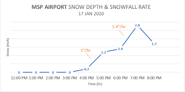 Snow depth and rate at MSP Airport on January 17, 2020.