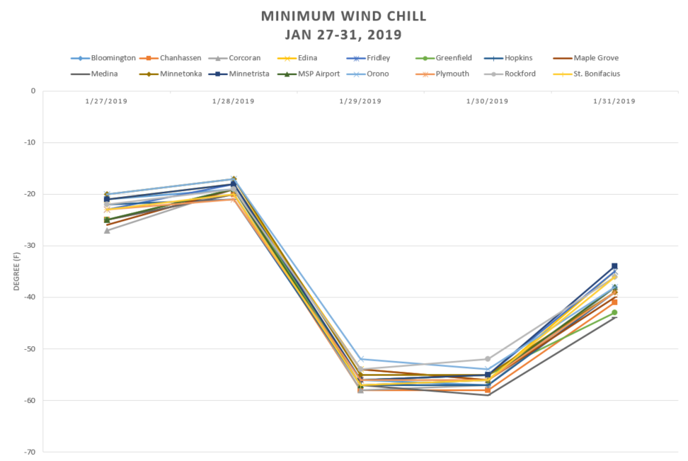 Minimum wind chill graph between January 27-31, 2019